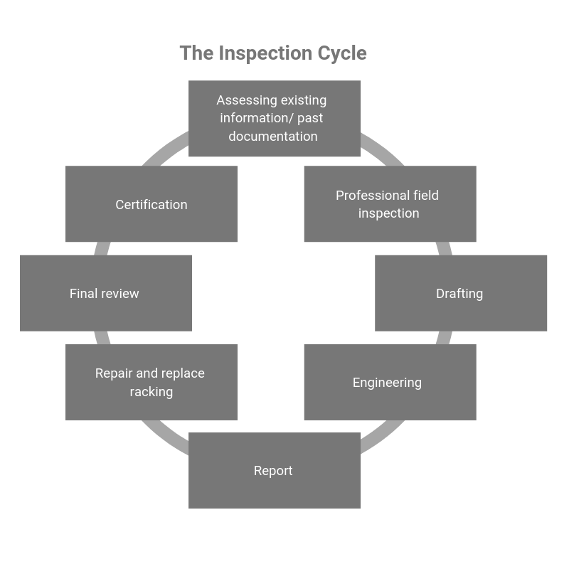 Racking Inspection - The Inspection Cycle