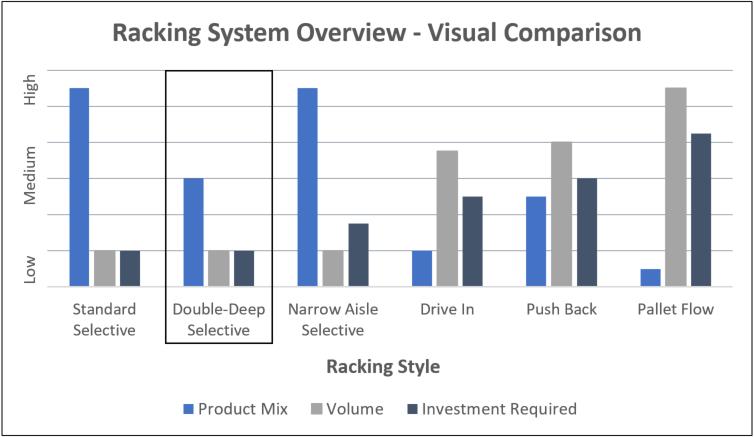 Double Deep Comparison Chart