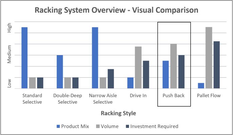 Pushback Comparison Chart