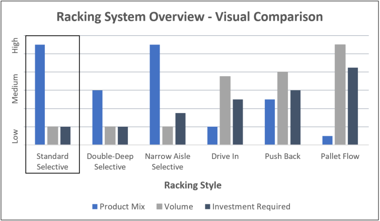Standard selective rack comparison chart