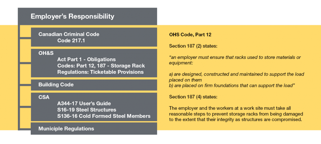 Racking Inspection - Employer's Responsibility